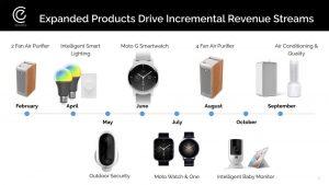 3 Moto Smartwatches