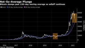 bitcoin crash, crypto crash, bitcoin chart, bitcoin crash 2021