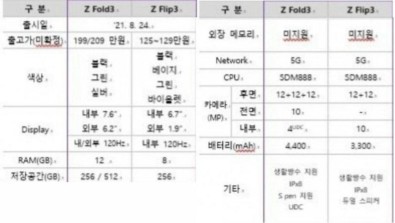 Galaxy Z Fold 3 Z Flip 3 specs