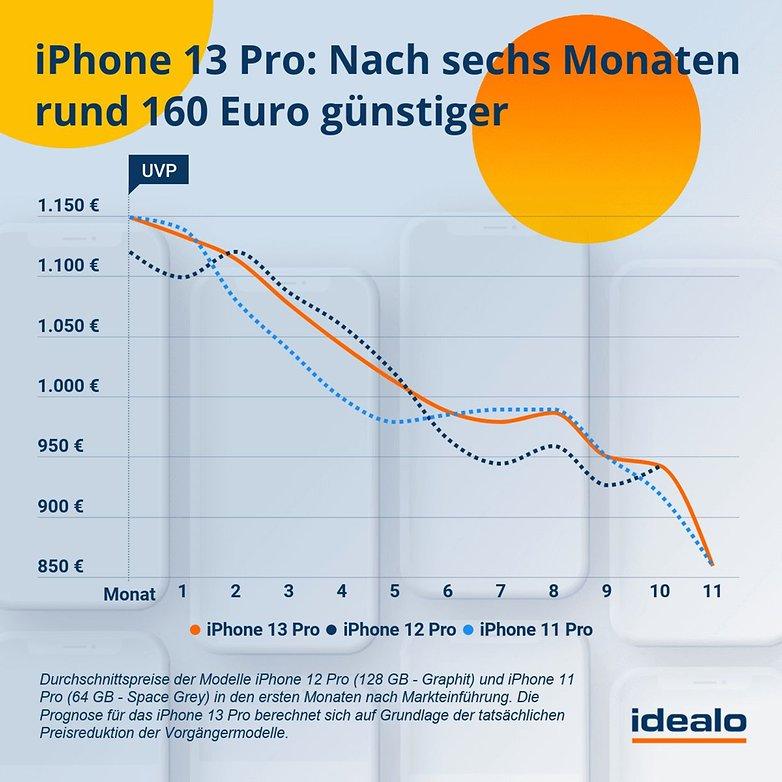 idealo forecast iPhone13 Pro
