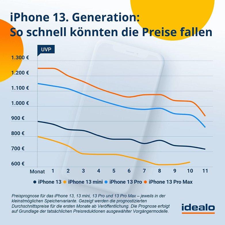 idealo forecast iPhone13 generation